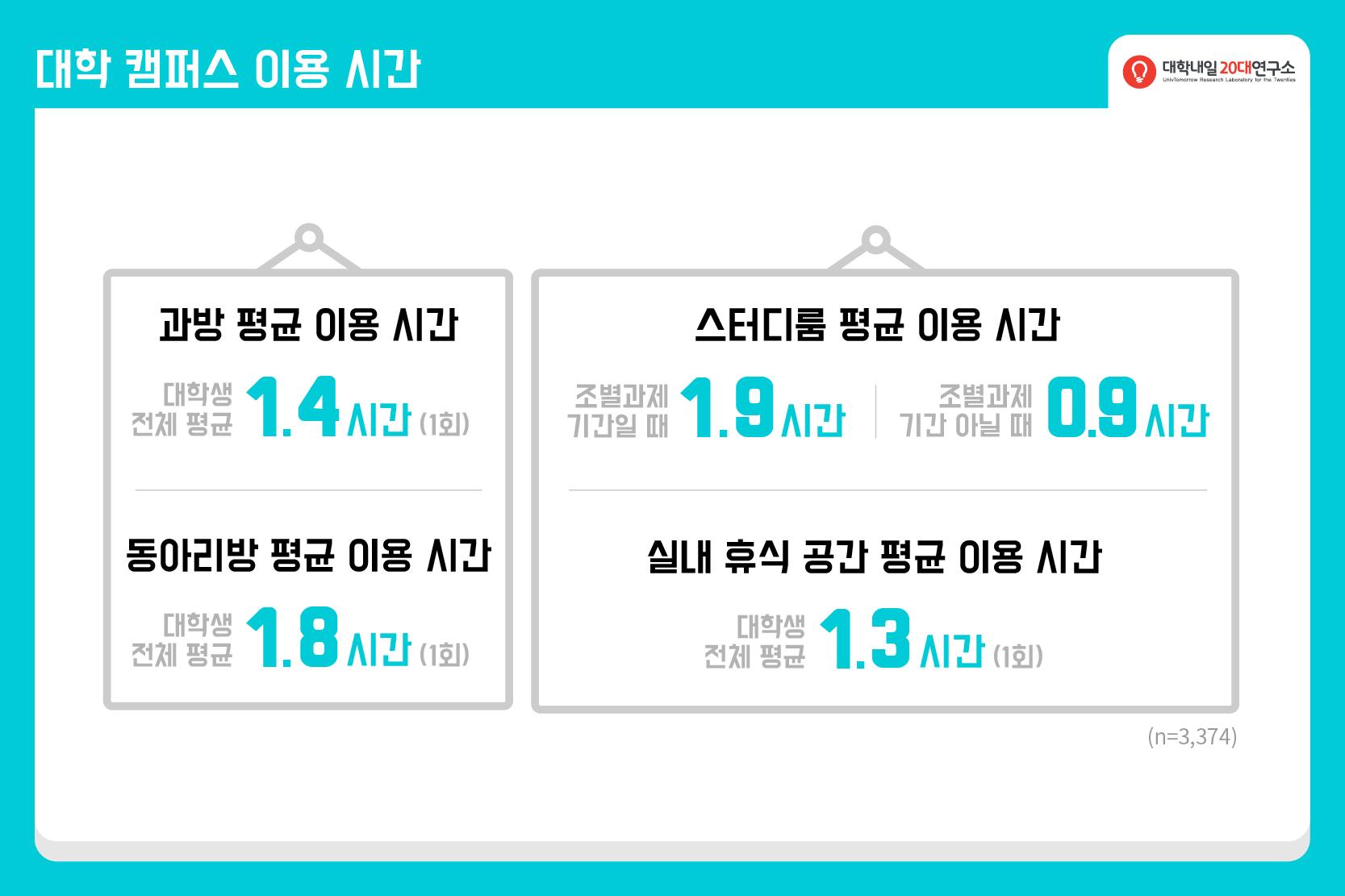 2015연구리포트_연말결산_대학생활-02