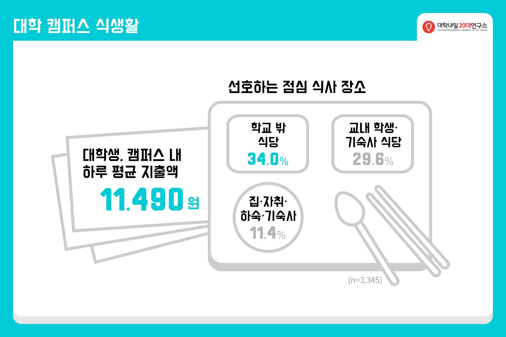 2015연구리포트_연말결산_대학생활-03