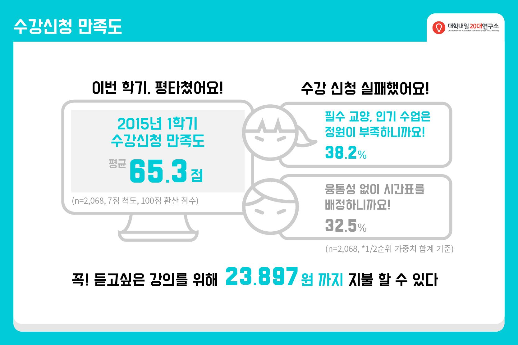 2015연구리포트_연말결산_대학생활-04