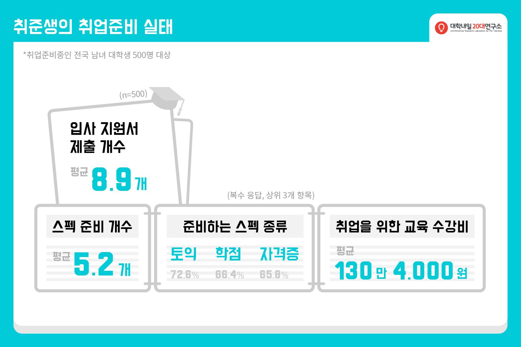 2015연구리포트_연말결산_대학생활-08