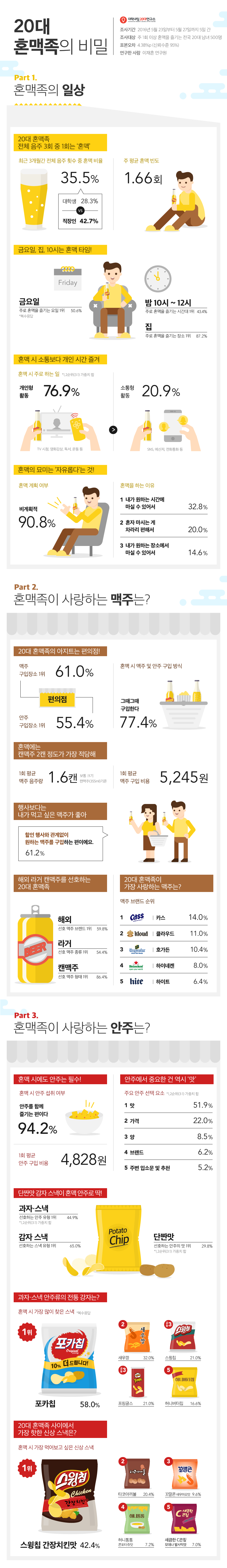 (연구리포트16-13)20대 혼맥족의 맥주 및 안주 소비 트렌드 조사 info_최종_160610