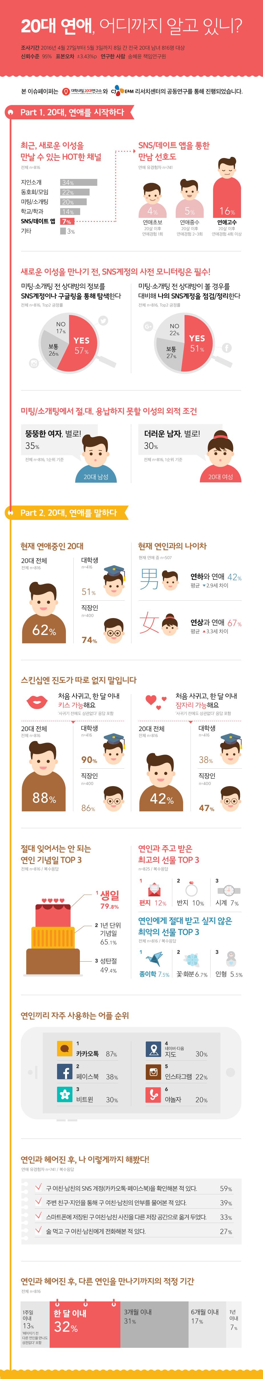 [인포그래픽] 대학민국20대청춘연애백서_160623