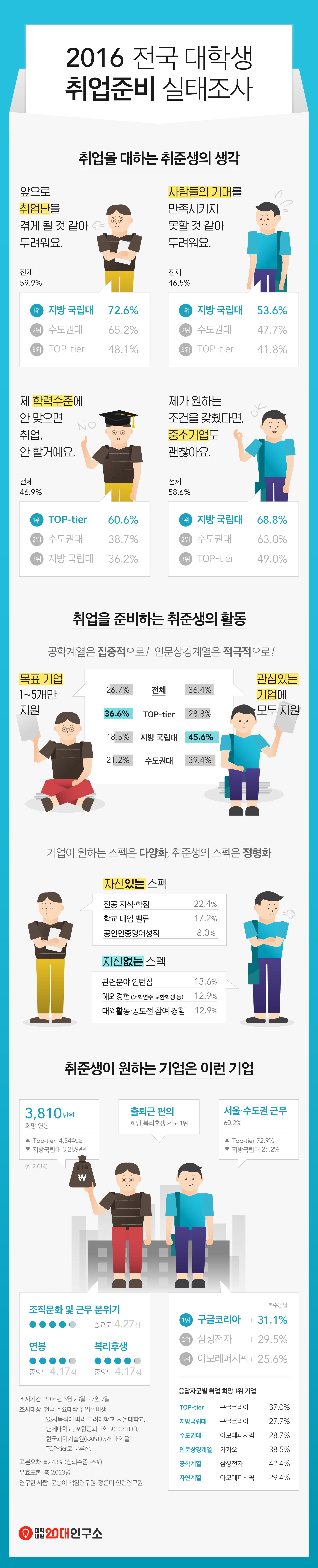 인포그래픽_2016전국대학생취업준비실태조사_160727