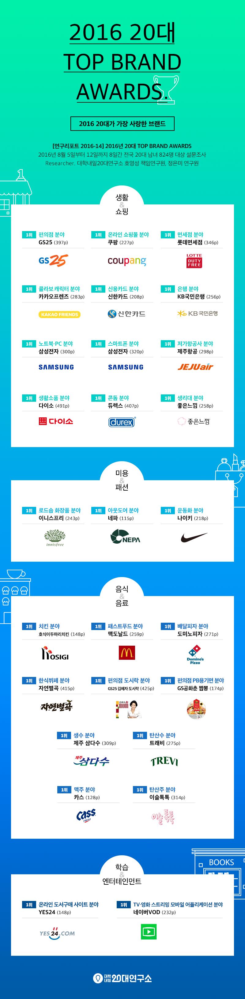 2016_20s_topbrandawards_korea