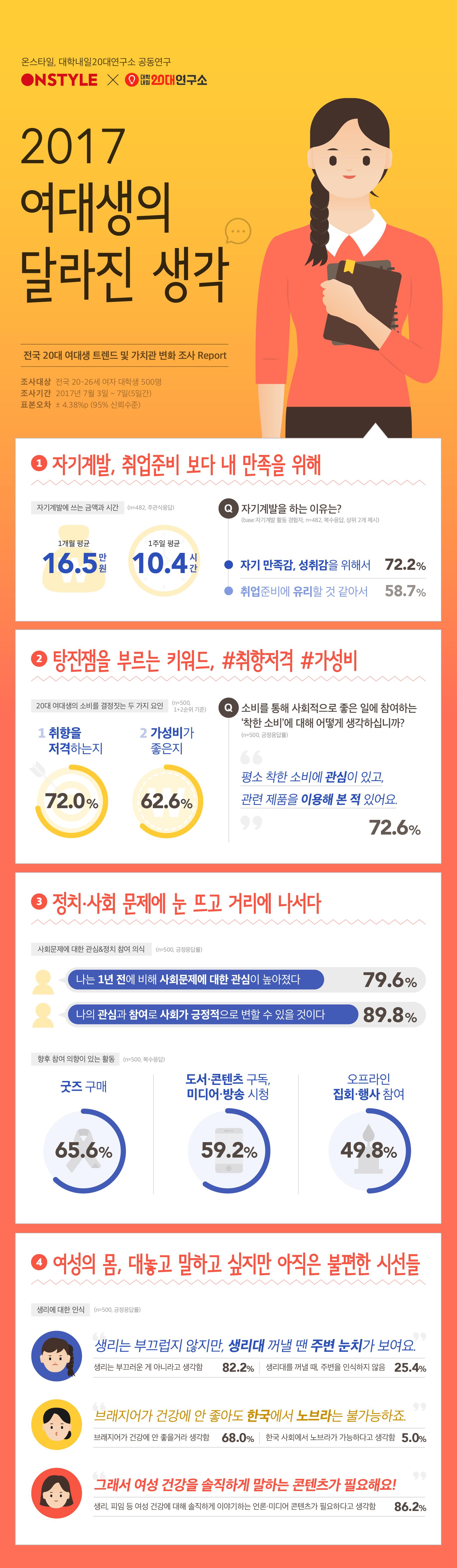 2017_%ec%97%ac%eb%8c%80%ec%83%9d%ec%9d%98%eb%8b%ac%eb%9d%bc%ec%a7%84%ec%83%9d%ea%b0%81-1